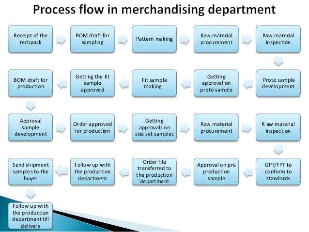 Roles of a fashion buyer 6