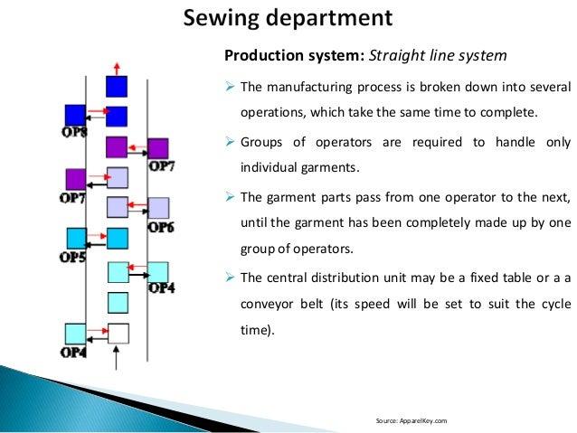 Apparel manufacturing process