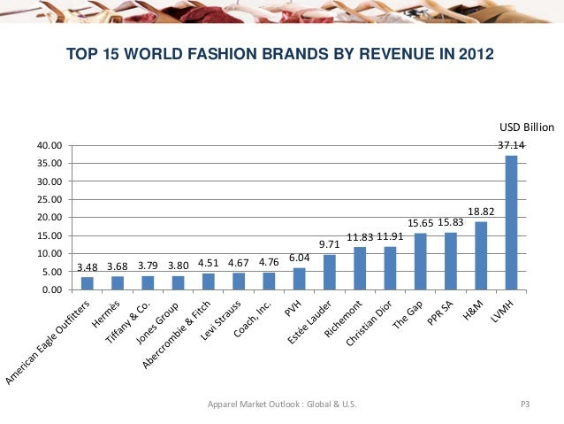 Top 10 us fashion brands 69