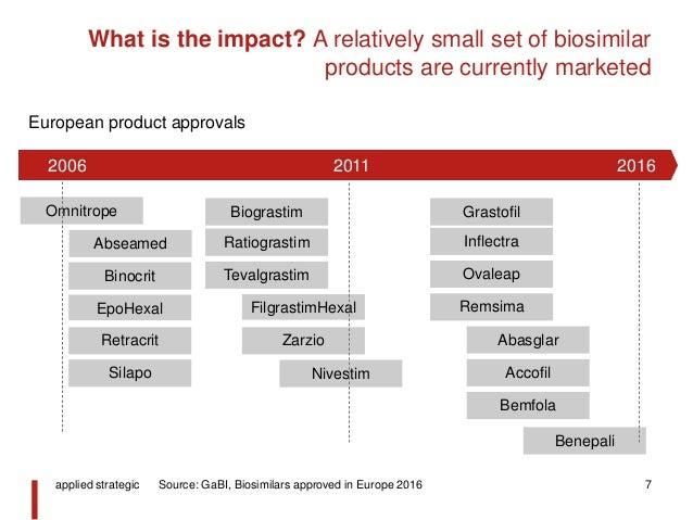 applied strategic biosimilars success