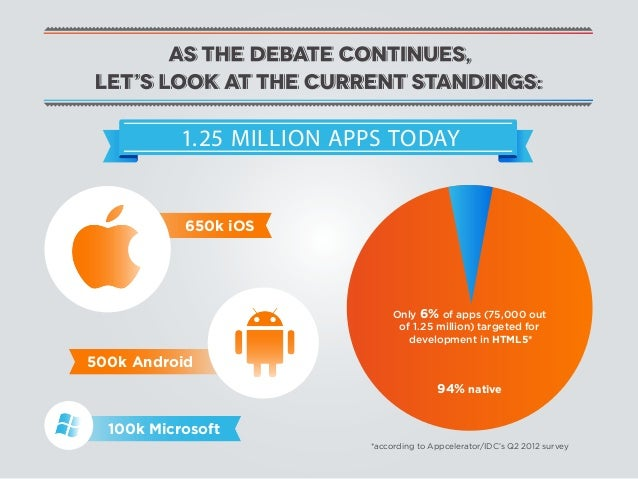 1.25 MILLION APPS TODAY           650k iOS                               Only 6% of apps (75,000 out                      ...