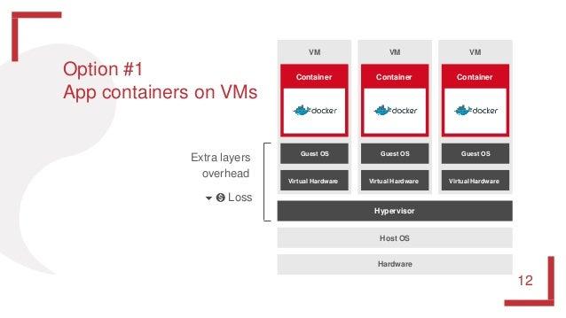 Host OS Hypervisor Hardware Container VM Guest OS Virtual Hardware Container VM Guest OS Virtual Hardware Container VM Gue...