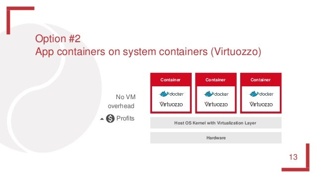 Host OS Kernel with Virtualization Layer Hardware Container ContainerContainer No VM overhead Profits Option #2 App contain...