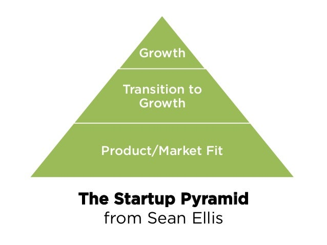 Strong foundation of Product/Market Fit is the 1st step Don't think about growth without the right balance