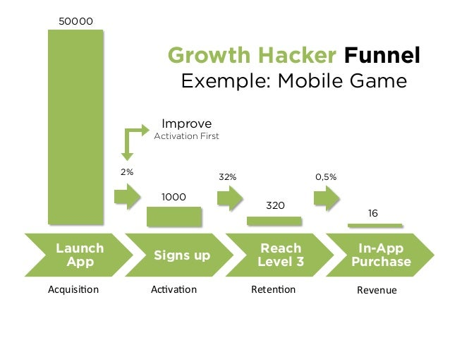 Pull App Store Optimization Content Optimize the first 3 lines, keywords, icon, screenshots, social proof