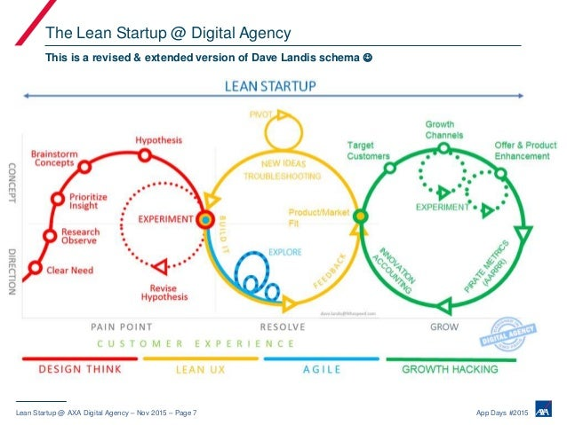 Lean Startup and mobile development at the AXA Digital Agency