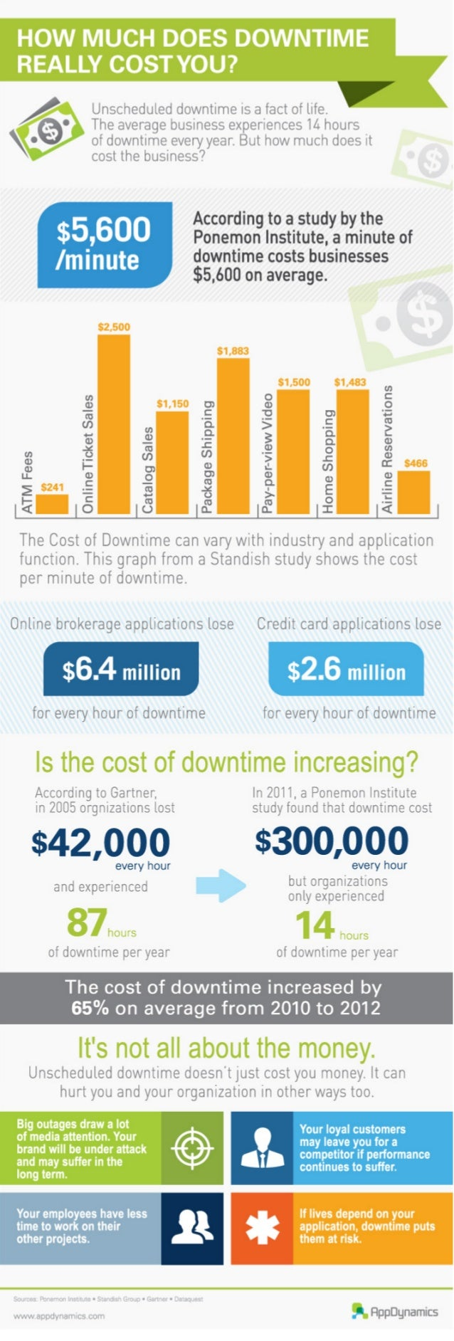 How Much Does Downtime Really Cost You?