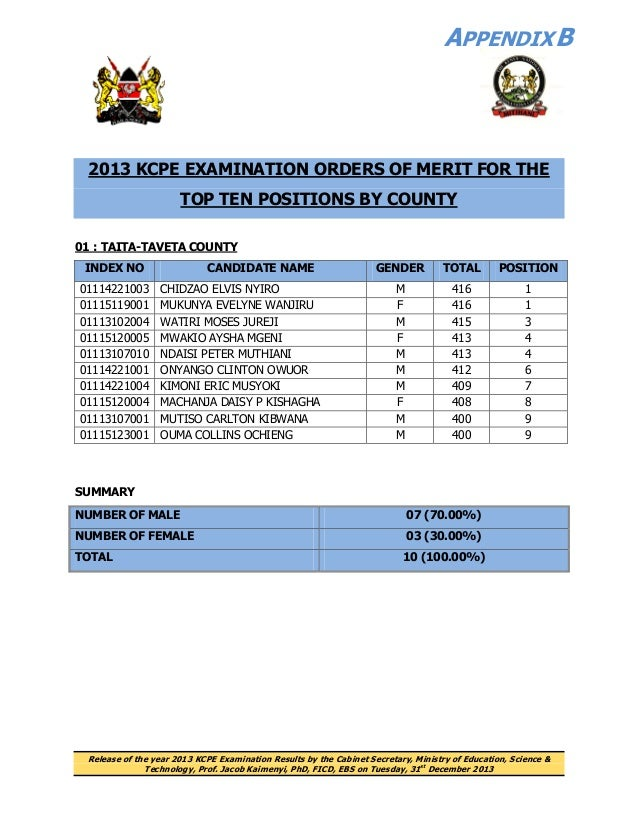 2013 KCPE Top Ten Candidates - position by County - Kenya