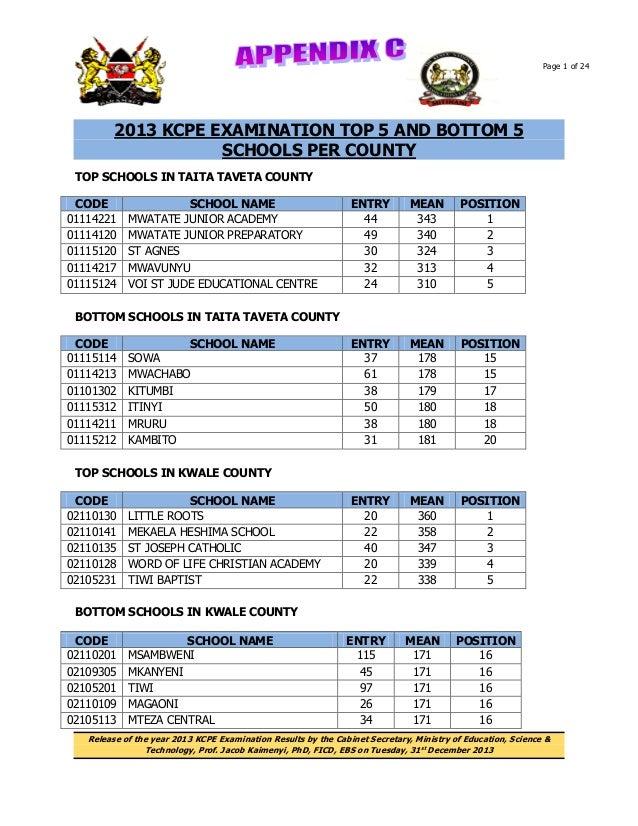 Page 1 of 24  2013 KCPE EXAMINATION TOP 5 AND BOTTOM 5 SCHOOLS PER COUNTY TOP SCHOOLS IN TAITA TAVETA COUNTY CODE 01114221...