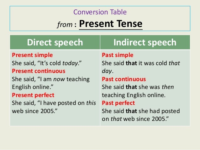 direct and indirect speech table pdf