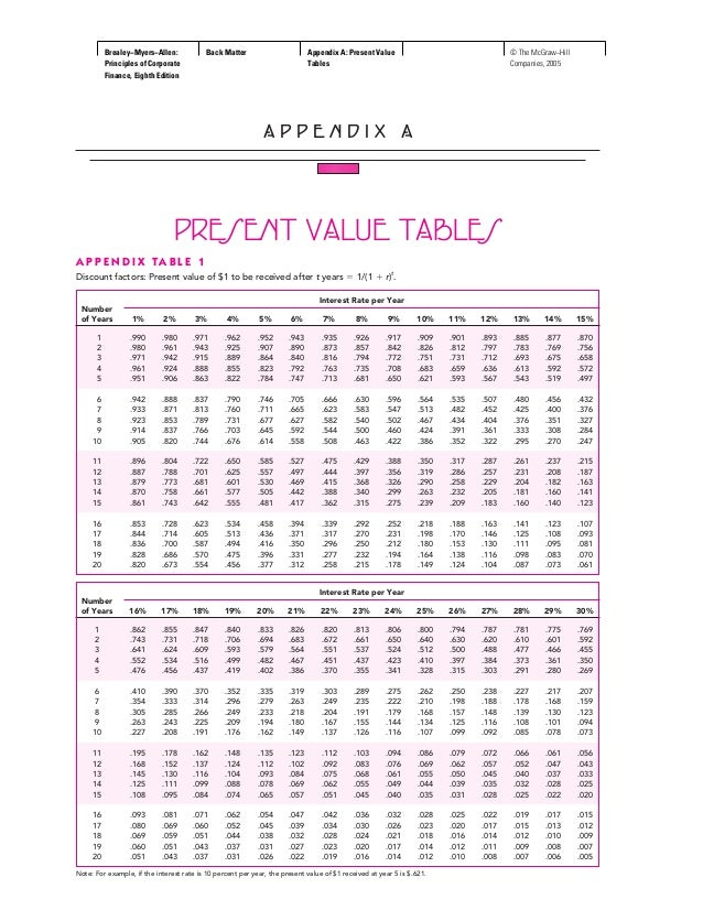 appendix a present value tables 2