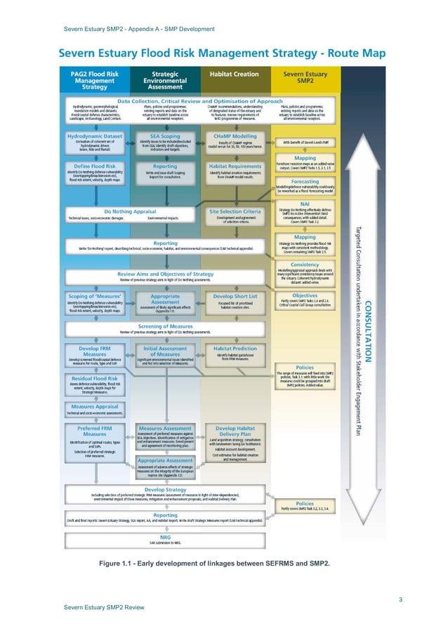 Severn Estuary SMP2 - Appendix A - SMP Development 3 Severn Estuary SMP2 Review Figure 1.1 - Early development of linkages...