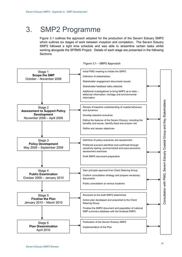Severn Estuary SMP2 - Appendix A - SMP Development 10 Severn Estuary SMP2 Review 3. SMP2 Programme Figure 3.1 outlines the...
