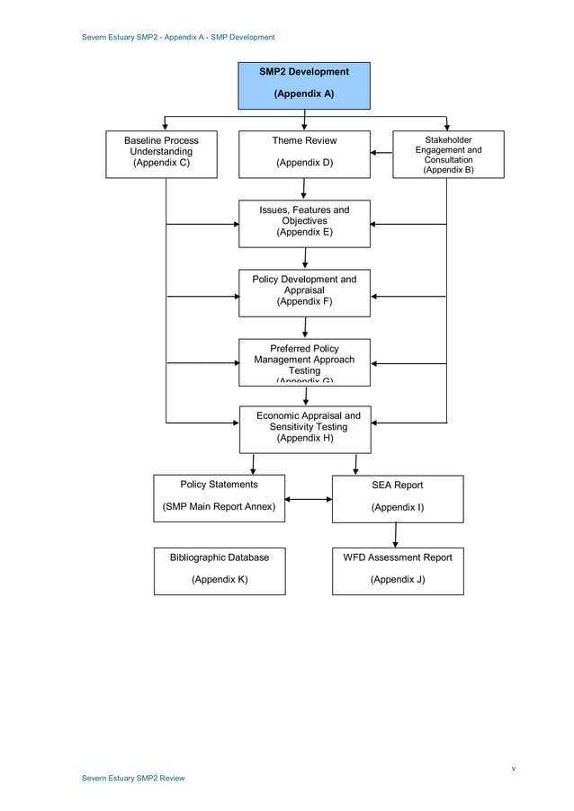 Severn Estuary SMP2 - Appendix A - SMP Development v Severn Estuary SMP2 Review SMP2 Development (Appendix A) Baseline Pro...