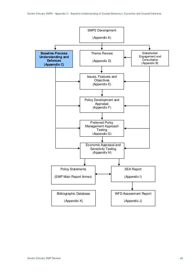 Severn Estuary SMP2 - Appendix C - Baseline Understanding of Coastal Behaviour, Dynamics and Coastal Defences Severn Estua...