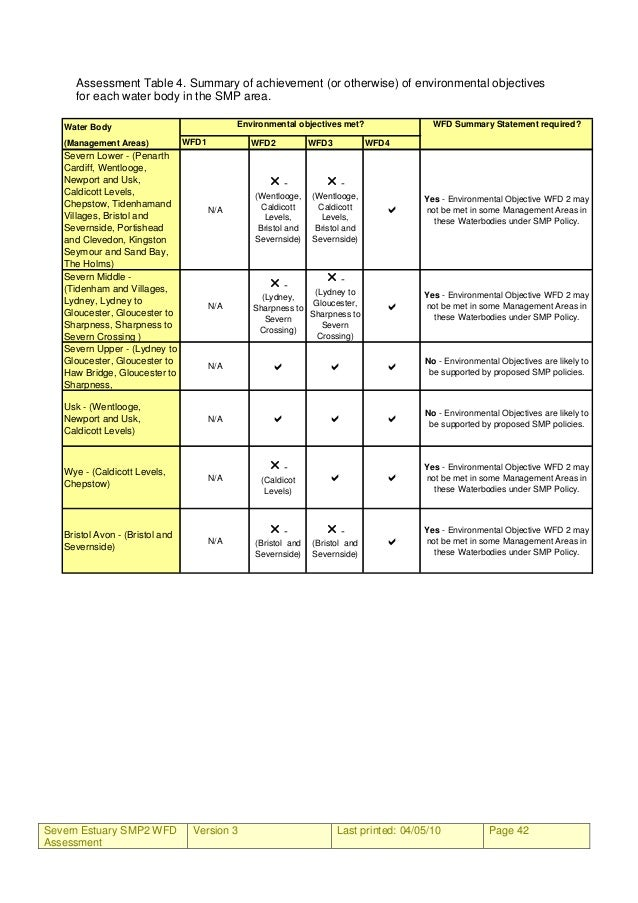 Severn Estuary SMP2 WFD Assessment Version 3 Last printed: 04/05/10 Page 42 Assessment Table 4. Summary of achievement (or...