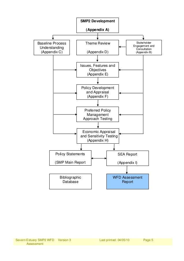 Severn Estuary SMP2 WFD Assessment Version 3 Last printed: 04/05/10 Page 5 SMP2 Development (Appendix A) Baseline Process ...