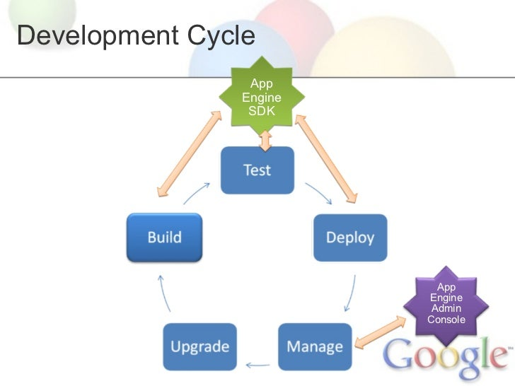 App Engine Application Lifecycle Development Cycle Sdk Admin Console Physical Deployment Diagram: Google App Engine Block Diagram At Shintaries.co