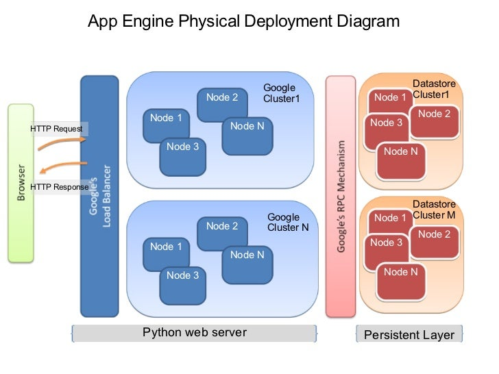 App Engine Physical Deployment Diagram Node 1 2 3 N Google Cluster1: Google App Engine Block Diagram At Shintaries.co
