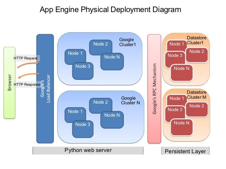 introduction to google app engine 9 728 jpg cb 1219702412 rh slideshare net Google Docs Venn Diagram block diagram of google app engine