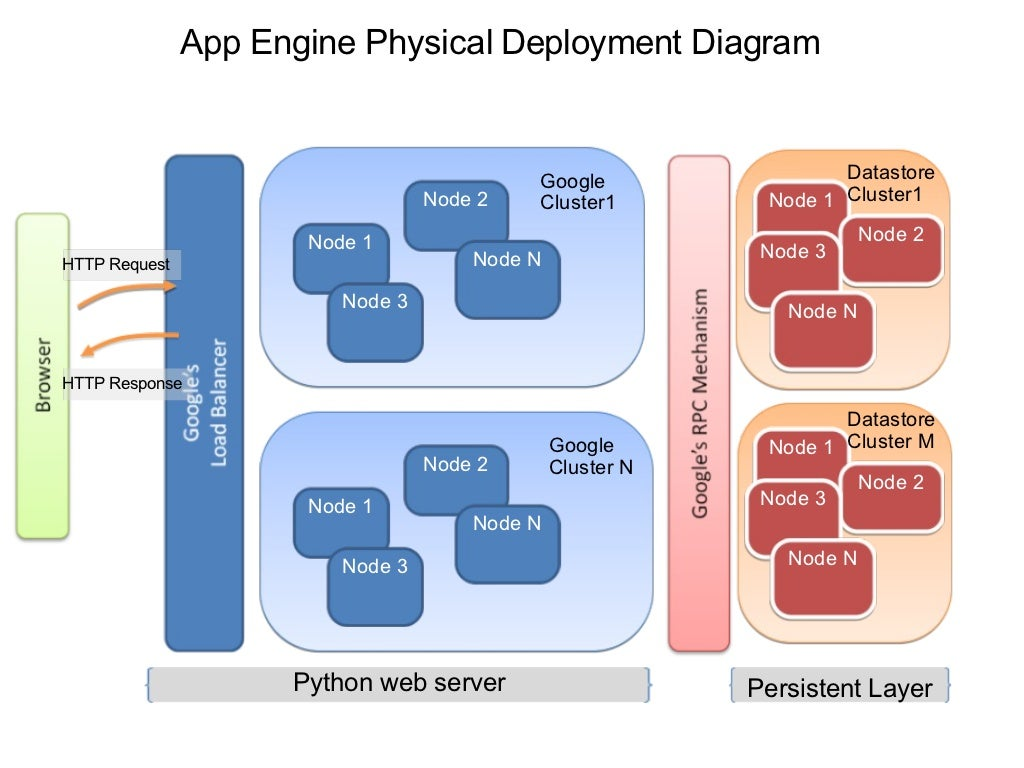 app engine physical deployment diagram. Black Bedroom Furniture Sets. Home Design Ideas