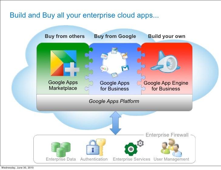 Google App Engine for Business - Sydney Devfest Slide 3