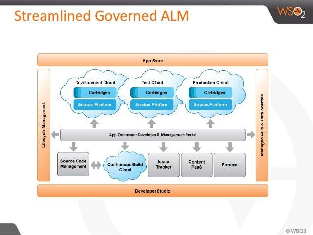 Streamlined Governed ALM