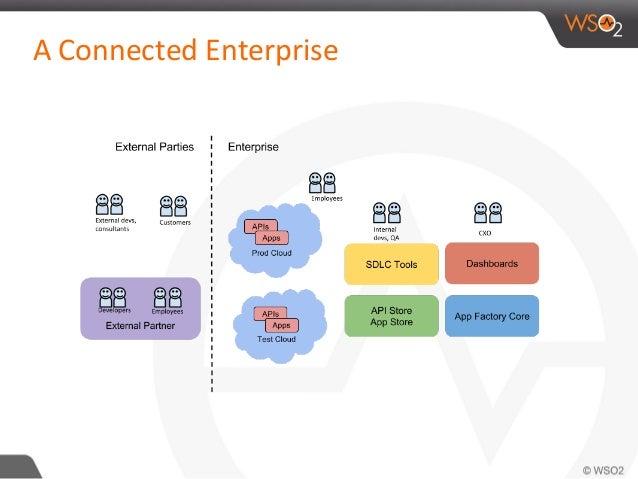 A Connected Enterprise