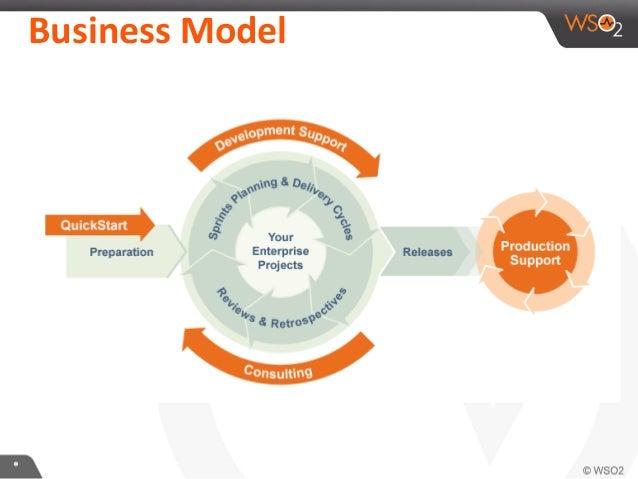 ** Business Model