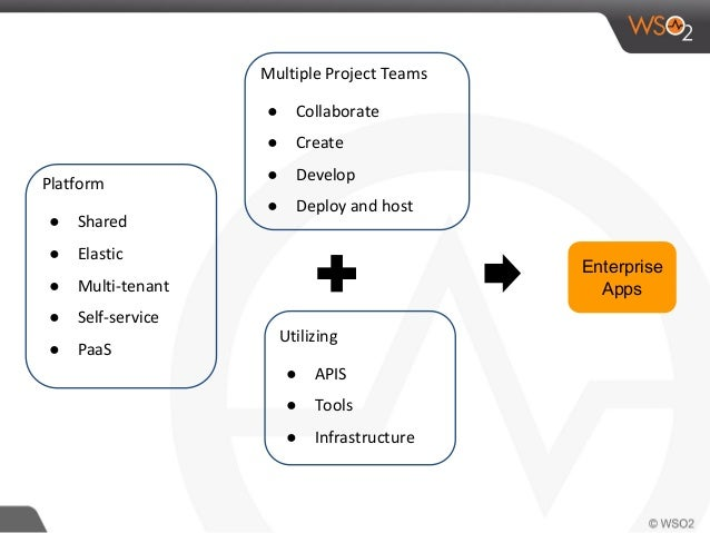 Enterprise Apps Multiple Project Teams ● Collaborate ● Create ● Develop ● Deploy and host Platform ● Shared ● Elastic ● Mu...