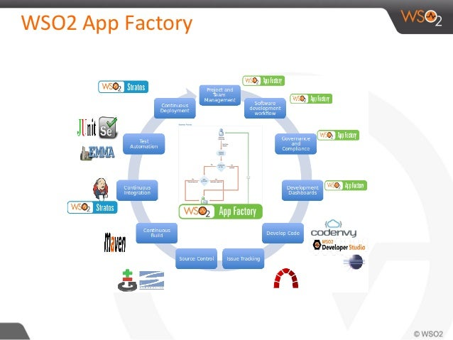 WSO2 App Factory