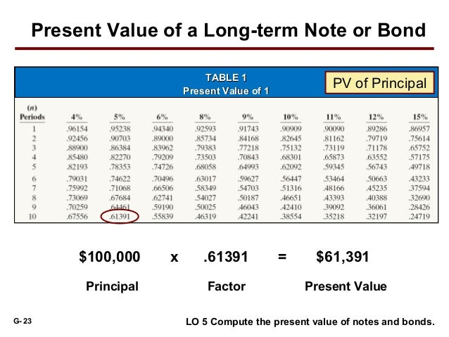 time value of money pv and Explains concisely the present value and future value of money, which is used to compare investments includes formulas and examples.