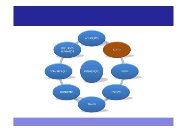 Custos - PMBOK®  Iniciação   Planejamento       Execução   Monitoramento      Encerramento                                ...