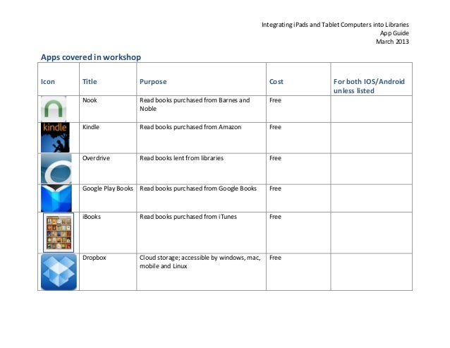 Integrating iPads and Tablet Computers into Libraries                                                                     ...
