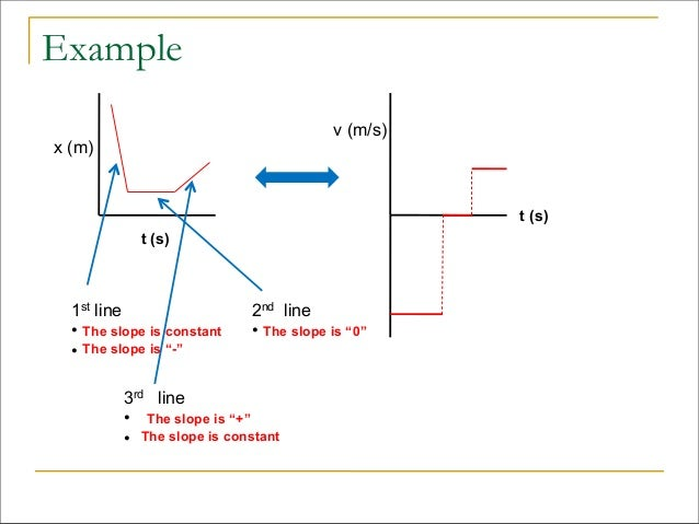 motion and graphical analysis Position, velocity and acceleration  a very effective way to describe motion is to plot graphs of position with  graphical analysis of an object undergoing.