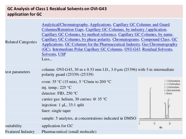 APPLICATIONS OF GAS CHROMATOGRAPHY [APPLICATIONS OF GC] BY Prof. Dr. …