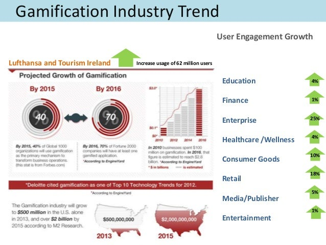 Appification Vs Gamification