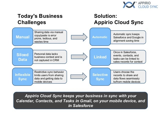 Appirio Cloud Sync