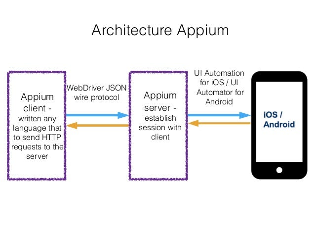 Using Appium with Python : Introduction 1