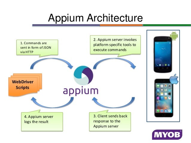 Cross Platform Test Automation Using Appium