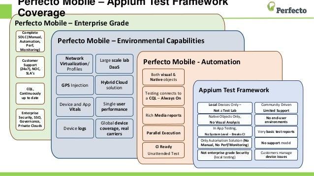 Appium & Selenium Alone vs Appium & Selenium with Perfecto
