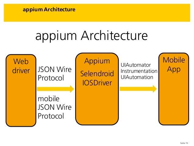 Seite 15 appium Architecture appium Architecture Web driver Appium Selendroid IOSDriver Mobile AppJSON Wire Protocol UIAut...