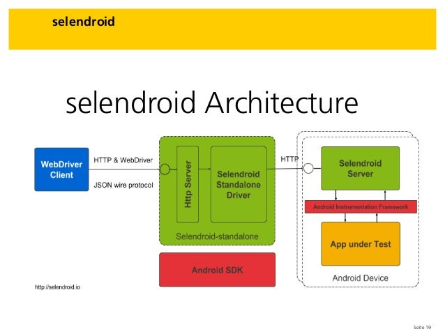 Seite 19 selendroid selendroid Architecture
