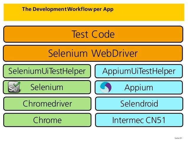 Seite 21 The Development Workflow per App SeleniumUiTestHelper Test Code AppiumUiTestHelper Selenium WebDriver Selenium Ap...