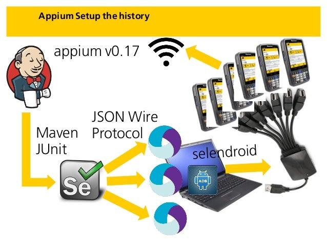 Appium Setup the history JSON Wire ProtocolMaven JUnit appium v0.17