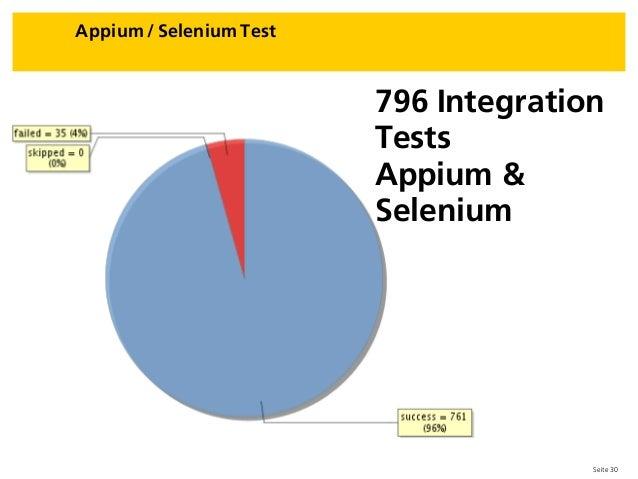 Seite 30 Appium / Selenium Test 796 Integration Tests Appium & Selenium