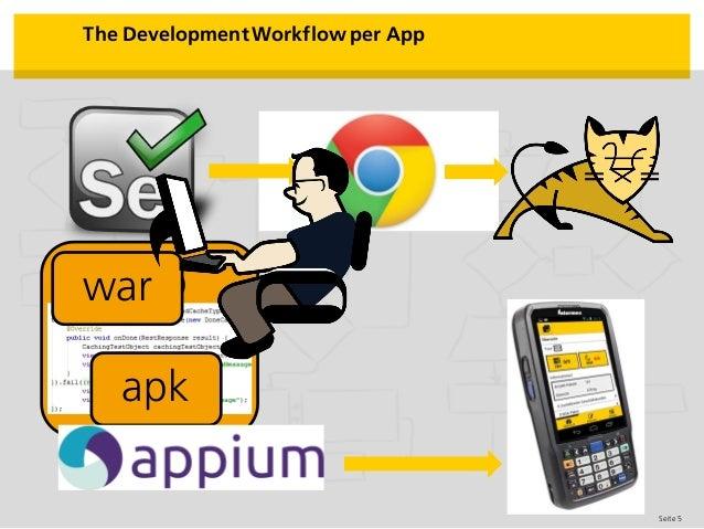 Seite 5 The Development Workflow per App App apk war
