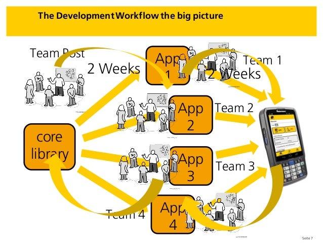 Seite 7 The Development Workflow the big picture core library Team Post App 2 App 1 App 3 App 4 Team 1 Team 2 Team 3 Team ...