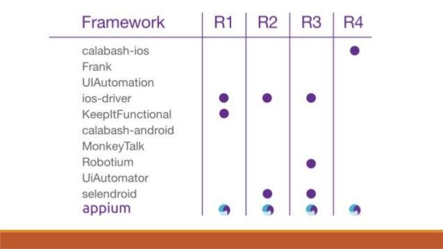 Kamil Zieliński - Appium – mobile test automation framework
