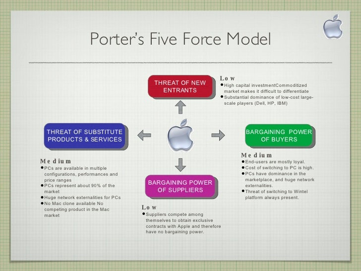 porters 5 forces analysis of apple Porter's five forces analysis any organizational strategy that you develop needs to include gaining a thorough under - standing of the external environment that the organization is operating in.